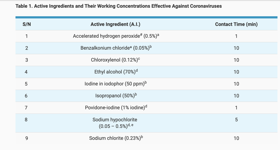 Active Ingredients & Their Working Concentrations Effective Against Coronaviruses